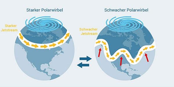 hitzewelle starkregen jetstream klimawandel klimaschutz polareis meeresspiegel methan co2 klimakatastrophe fridays for future omega wetterlage mike vom mars blog